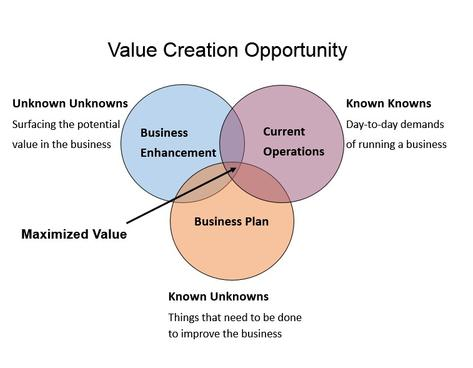 Value Creation Opportunity