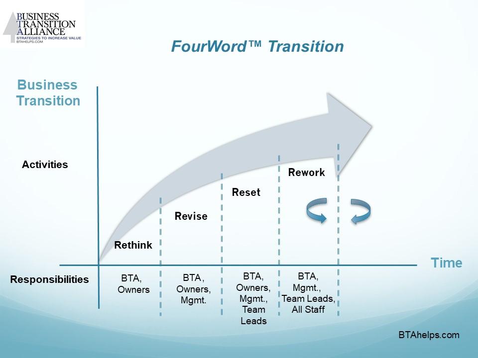 BTA - FourWord™ Transition